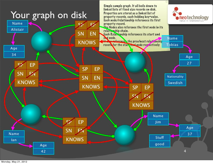 graph on disk bis
